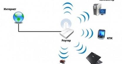 Wi-Fi подключение робота LEGO® Mindstorms® EV3 к сети Интернет