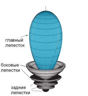 diagramma-napravlennosti-3d