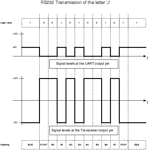 how-rs232-works-tx-logic-rs232-diag